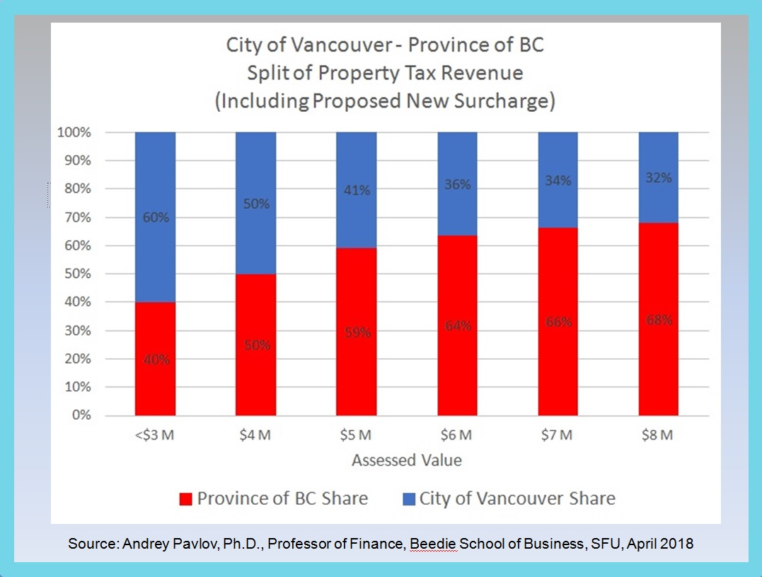 How Much Is Tax In Bc >> Regressive Property Surcharge The Georgia Straight