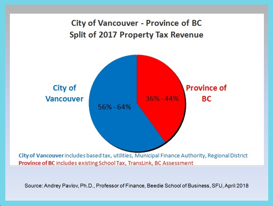 How Much Is Tax In Bc >> Canadian Property Taxes Elizabethmurphy Ca